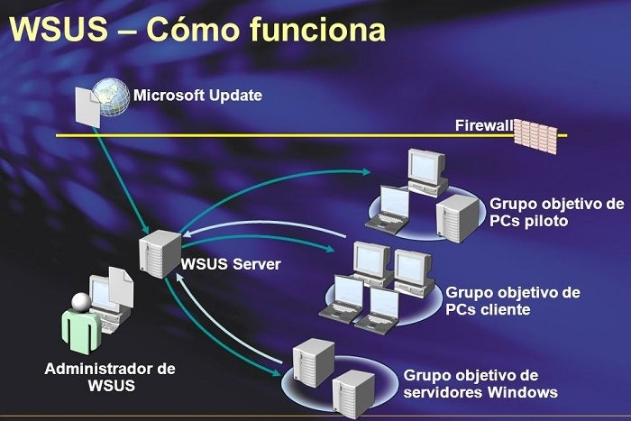 """How-it works-WSUS """"width ="""" 700 """"height ="""" 467 """"class ="""" alignnone size-full wp-image-14307 """"srcset ="""" https://rootear.com/files/2014/07/Como-funciona- WSUS.jpg 700w, https://rootear.com/files/2014/07/Como-funciona-WSUS-400x266.jpg 400w, https://rootear.com/files/2014/07/Como-funciona-WSUS- 220x146.jpg 220w """"sizes ="""" (max-width: 700px) 100vw, 700px """"/></p> <p>As well, <strong>this role and this way of updating our operating system may be coming to an end</strong>, and is that Windows 10 already includes very interesting options in this regard to prevent the connection of hundreds of PCs to the network.</p> <p>If we access Settings> Update and security> Windows Update> Advanced options> Choose the way you want the updates to be delivered, we can see that <strong>there is an option activated or not and that indicates that when this option is active, our PC will also send part of the updates to other computers in the local network</strong>, so that instead of having a single point of distribution of updates (WSUS), we have as many as Windows 10 devices have on the network.</p> <p>This new option that we will surely see as improvement with the passage of time and the new updates and improvements that are yet to come, suppose what seems to be the beginning of the end of the WSUS role, at least as we know it now, as <strong>This new system allows to save large amount of local bandwidth in many cases</strong>, especially when our organization is separated into offices or countries, also making the updates reach our entire company faster.</p> <p>Only time will be able to give us or take away our reason, but the first stone is already laid.</p> <p>  . (tagsToTranslate) Update (t) Update (t) Windows 10<br /></p><div class="""