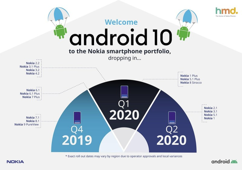 Image result for android 10 nokia