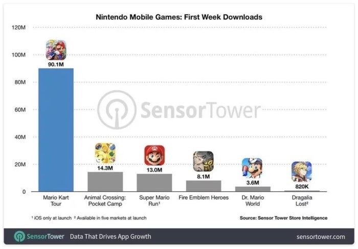 Mario Kart Tour is about to reach 100M downloads