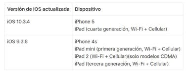 This is the version of the operating system that the device must report once the update is installed