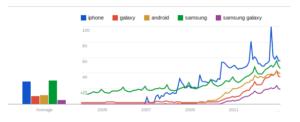 Galaxy vs Android