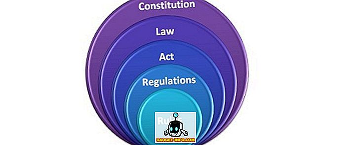 Differences between rules and regulations