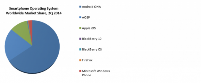 Android AOSP percentage chart