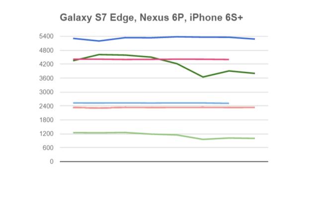 iPhone 6s vs Nexus 6P vs Galaxy S7 Edge