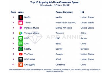 The ten applications that billed the most in this decade