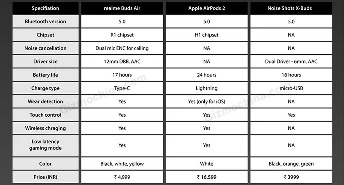 """filtered features realme buds air """"width ="""" 1200 """"height ="""" 646"""