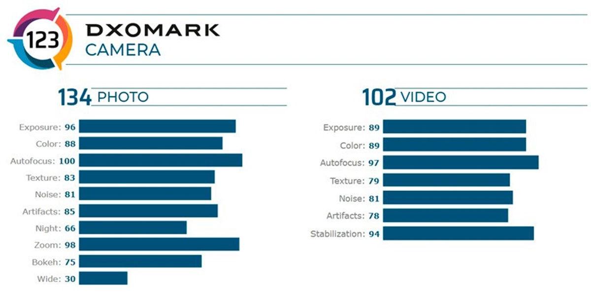 "dxomark huawei mate 30 pro 5g camera ""width ="" 1200 ""height ="" 600"