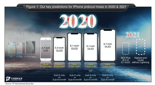iPhone 2020 2021 kuo