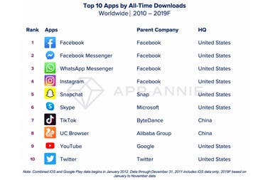 The ten most downloaded applications of the last decade on Android and iOS, worldwide