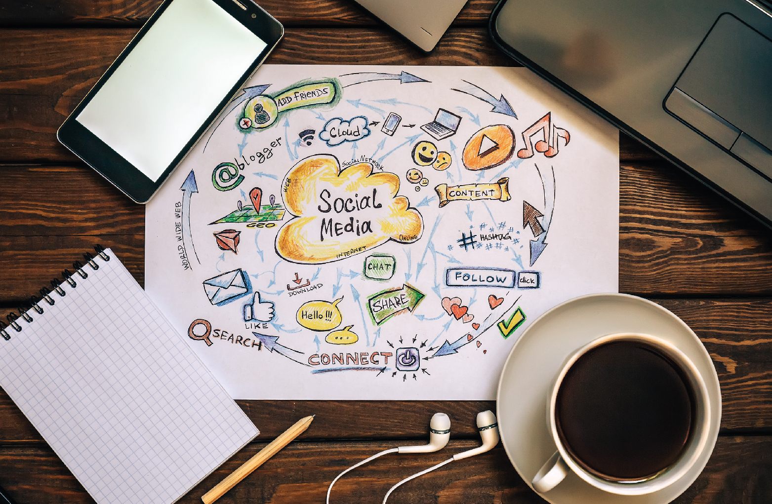Social Media Marketing predictions for 2020 that you should not lose sight of