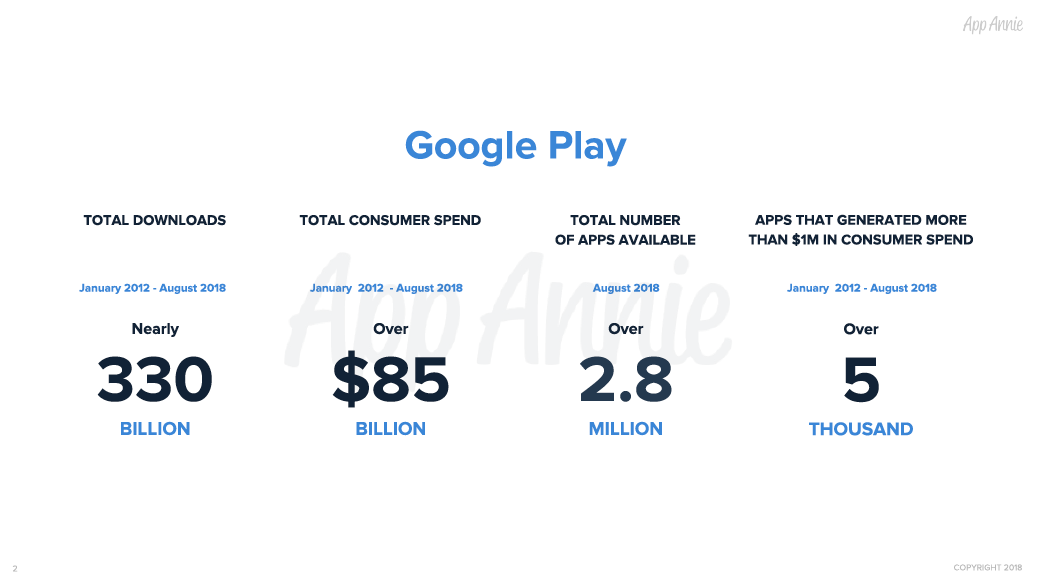 330 billion downloads and 85 billion dollars: figures after 10 years with Google Play