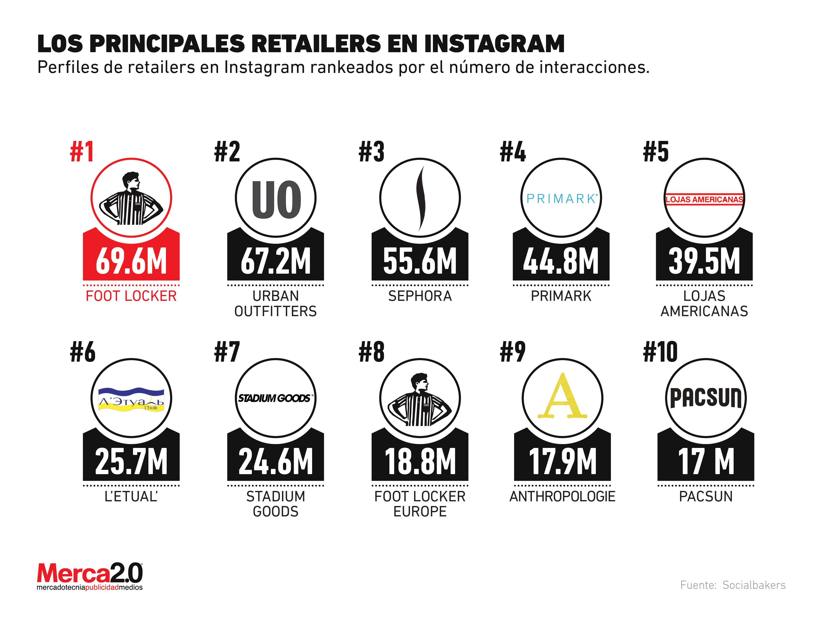 The most important retailers on Instagram