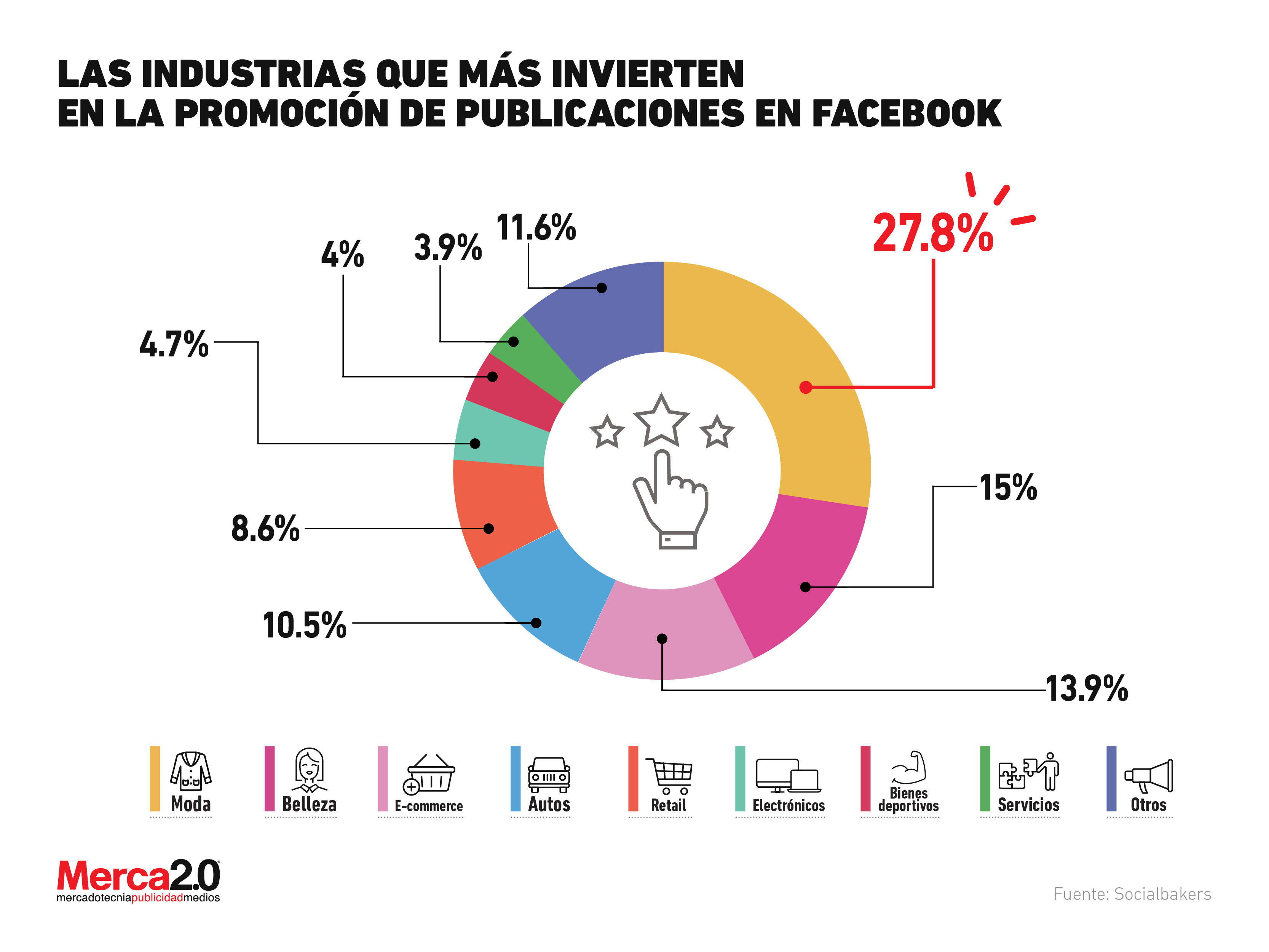 Which industries invest more in advertising within Facebook?