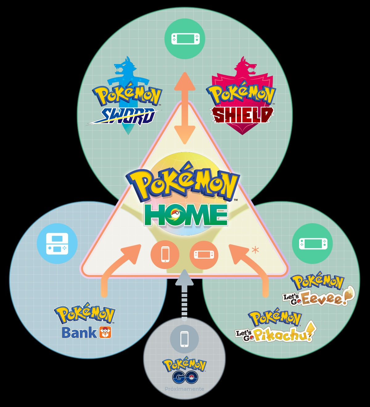 "Pokemon Home how it will work ""width ="" 1200 ""height ="" 1322"