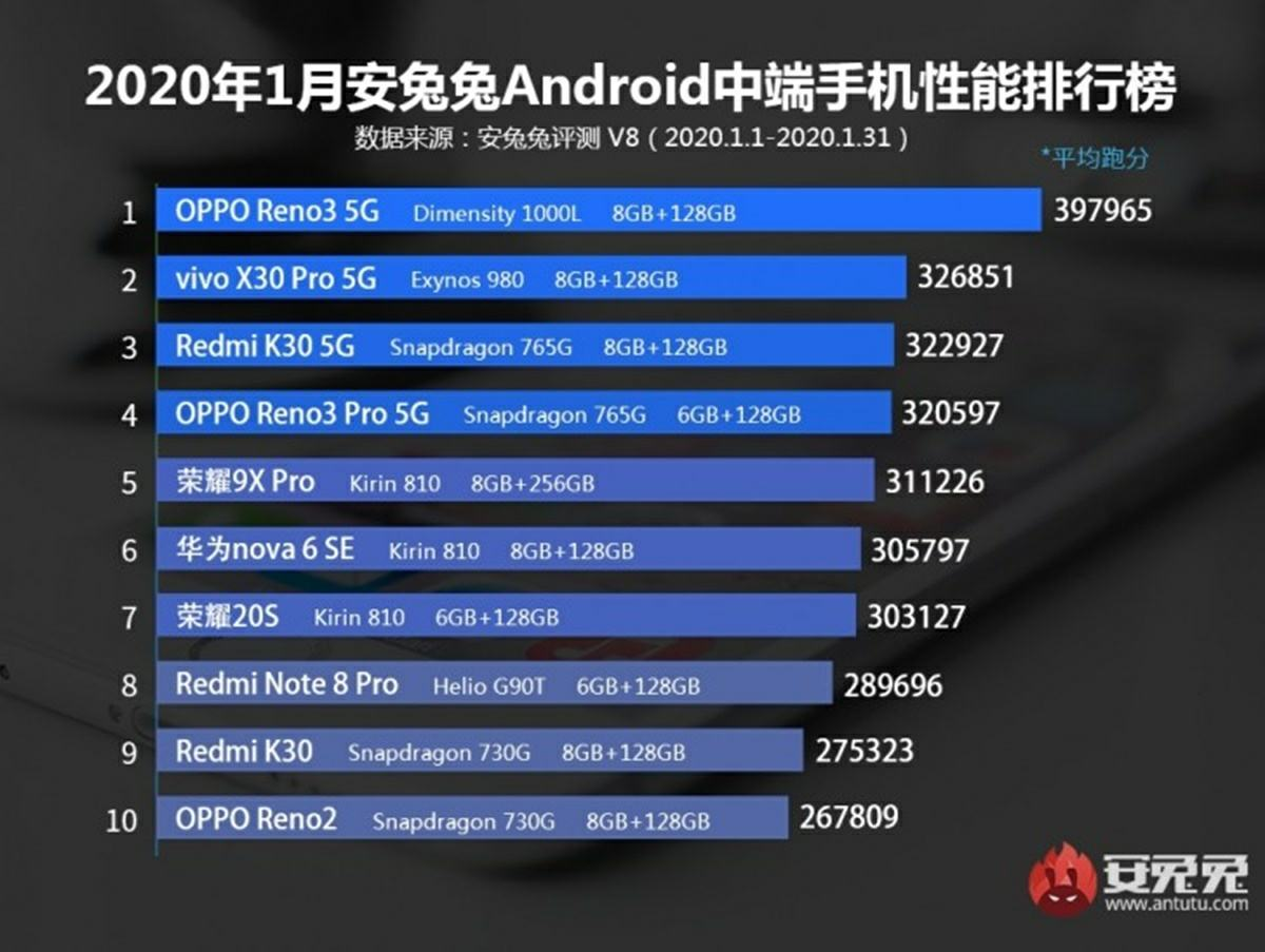 "most powerful mid-range mobile phones February 2020 ""width ="" 1200 ""height ="" 903"