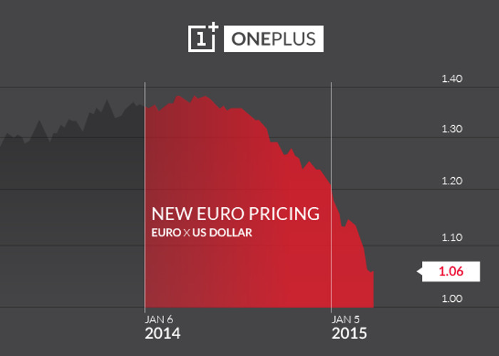 OnePlus One suffers a price increase in Europe