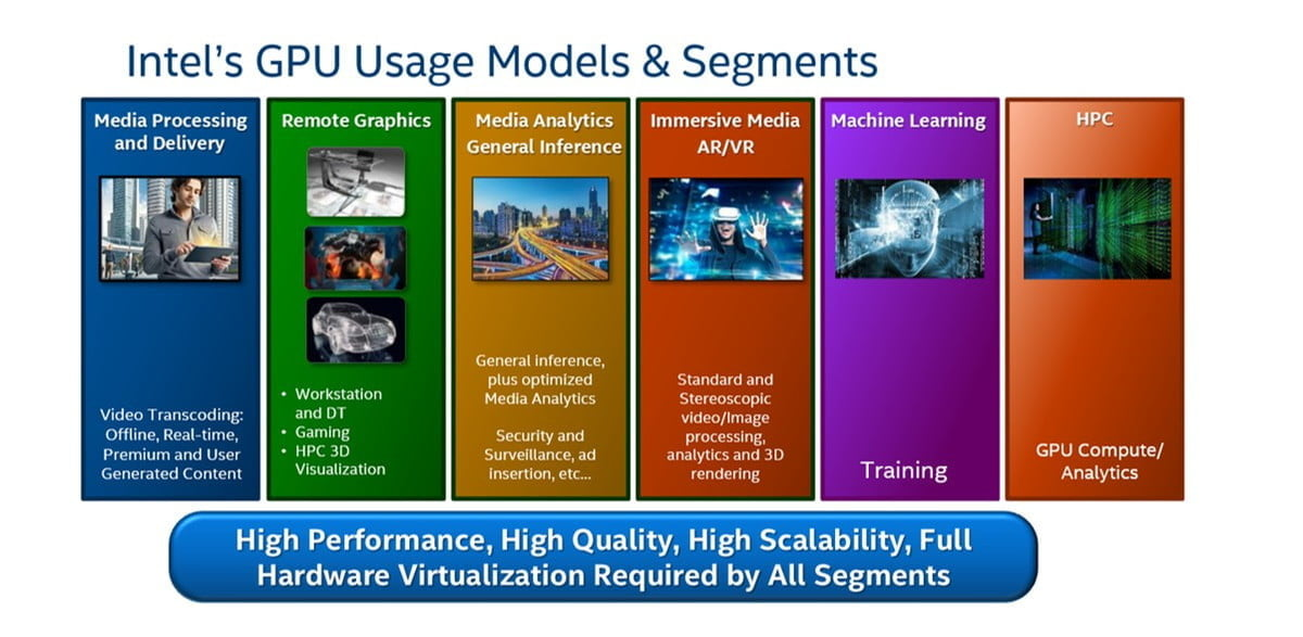 Intel Xe 500W graphics and mosaic architecture