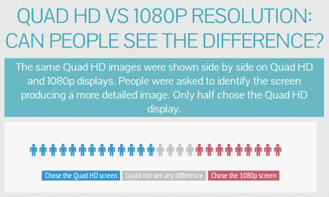 Quad HD test