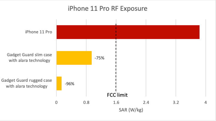 Image - iPhone 11 Pro would emit twice the allowed radiation