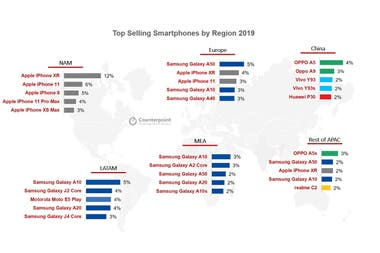 The best-selling smartphones during 2019 in each region