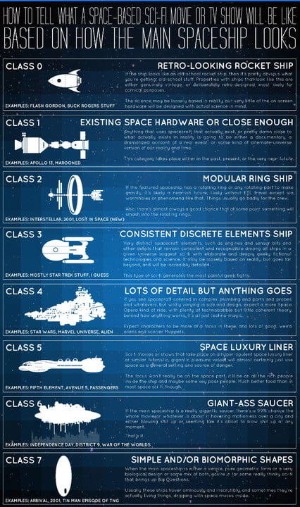 Spaceships and movies