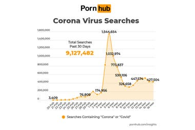 The funny thing: there were more than 9 million queries with corona or covid terms on the porn site