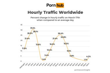 Due to quarantine and social isolation, hourly traffic increased in the wee hours of the morning and at noon