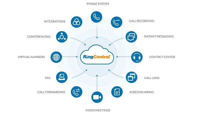 Function diagram offered by RingCental, VoIP service provider