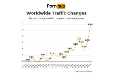 Global traffic to PornHub site grew 11.6 percent