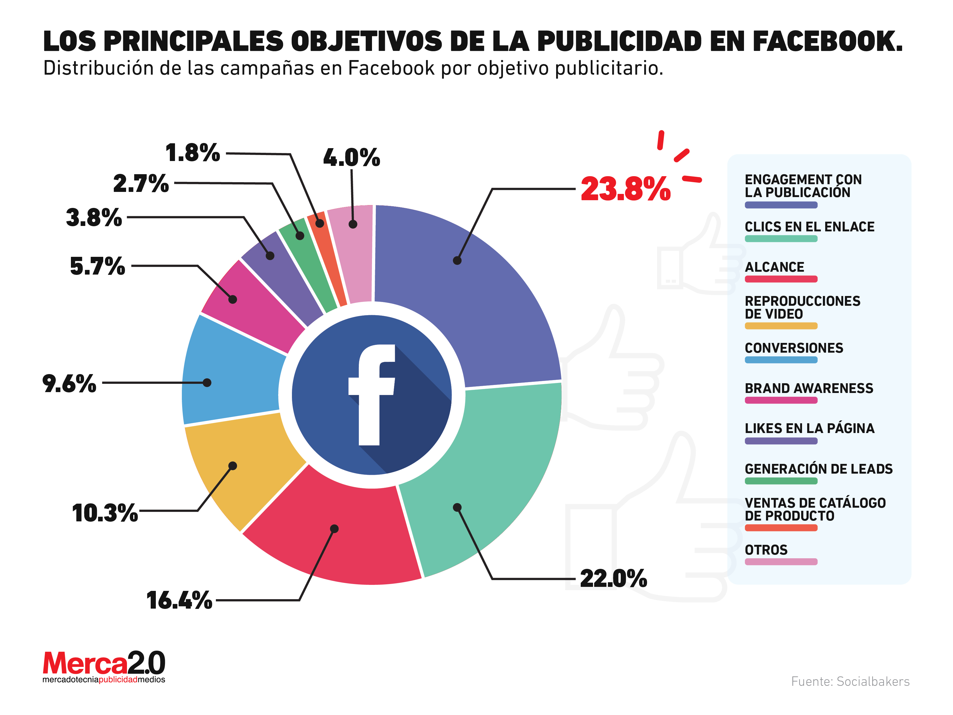 What are the main objectives of the Facebook campaigns that the brands carry out?